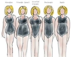 different body shapes | 40plusstyle.com