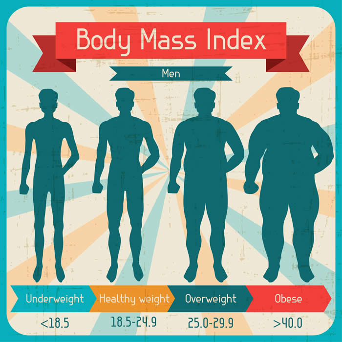 How Much Should I Weigh For My Height And Age Measure Your Bmi Chart